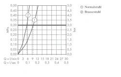 AXOR - Citterio Dřezová baterie Semi-Pro s výsuvnou sprškou, chrom (39840000), fotografie 12/6