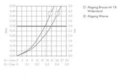 AXOR - Citterio M Vanová termostatická baterie, chrom (34435000), fotografie 4/3