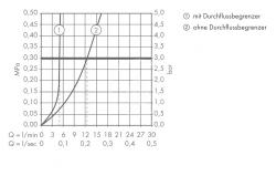 AXOR - Starck Páková umyvadlová baterie, chrom (10129000), fotografie 2/4