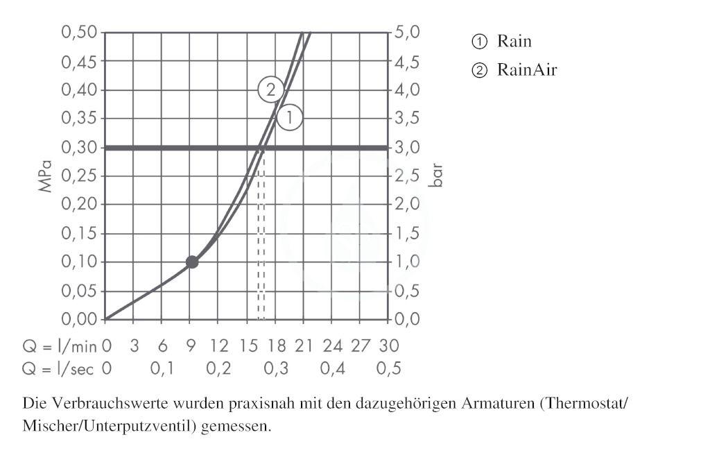 AXOR - Sprchový program Horní sprcha 240 2jet s napojením od stropu a designem Front, chrom (26022000)