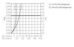 AXOR - Citterio Umyvadlová baterie pod omítku, chrom (39116000), fotografie 2/2