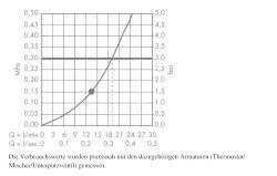 AXOR - Sprchový program Horní sprcha průměr 240 mm, chrom (28494000), fotografie 2/4