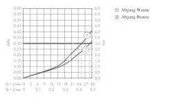 AXOR - Uno Termostatická baterie pod omítku s uzavíracím a přepínacím ventilem, chrom (38720000), fotografie 2/2