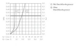 AXOR - Citterio Tříotvorová umyvadlová baterie, chrom (39133000), fotografie 4/2