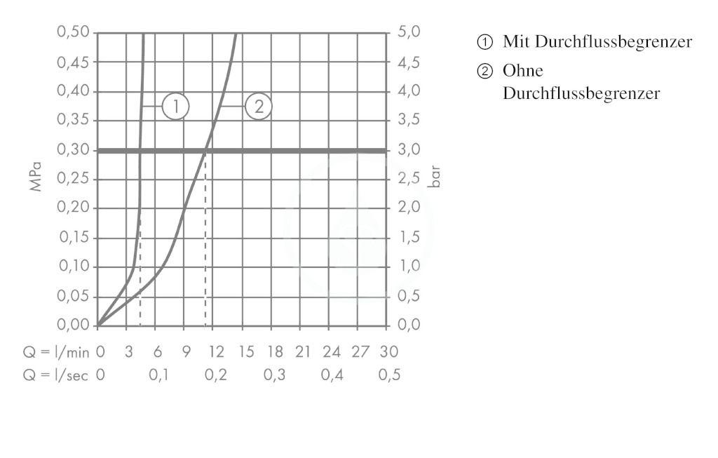 AXOR - Citterio Tříotvorová umyvadlová baterie, chrom (39135000)