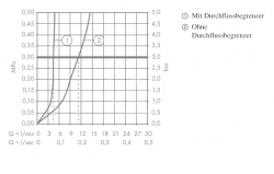AXOR - Citterio Tříotvorová umyvadlová baterie, chrom (39135000), fotografie 8/4