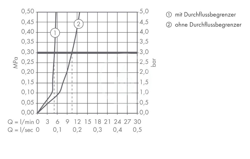AXOR - Citterio Tříotvorová umyvadlová baterie pod omítku, chrom (39144000)