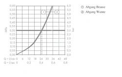 AXOR - Citterio Vanová podomítková baterie, chrom (39457000), fotografie 4/3