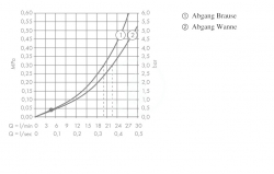 AXOR - Citterio Tříotvorová vanová baterie pod omítku, chrom (39441000), fotografie 2/3