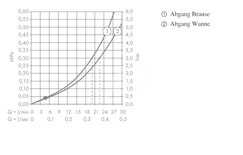 AXOR - Citterio Tříotvorová vanová baterie pod omítku, chrom (39447000)