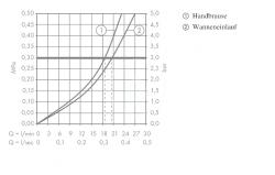 AXOR - Citterio Vanová baterie, 4-otvorová instalace, chrom (39453000), fotografie 2/2