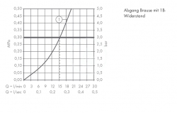 AXOR - Citterio Páková sprchová baterie, chrom (39600000), fotografie 2/2