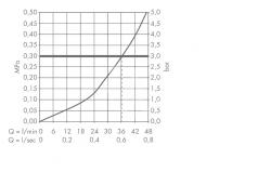 AXOR - Uno Termostatická baterie pod omítku, chrom (38375000), fotografie 4/2