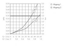 AXOR - Uno Highflow termostatická baterie pod omítku, chrom (38715000), fotografie 4/2