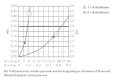 AXOR - Sprchový program Boční sprcha, chrom (28469000), fotografie 4/2