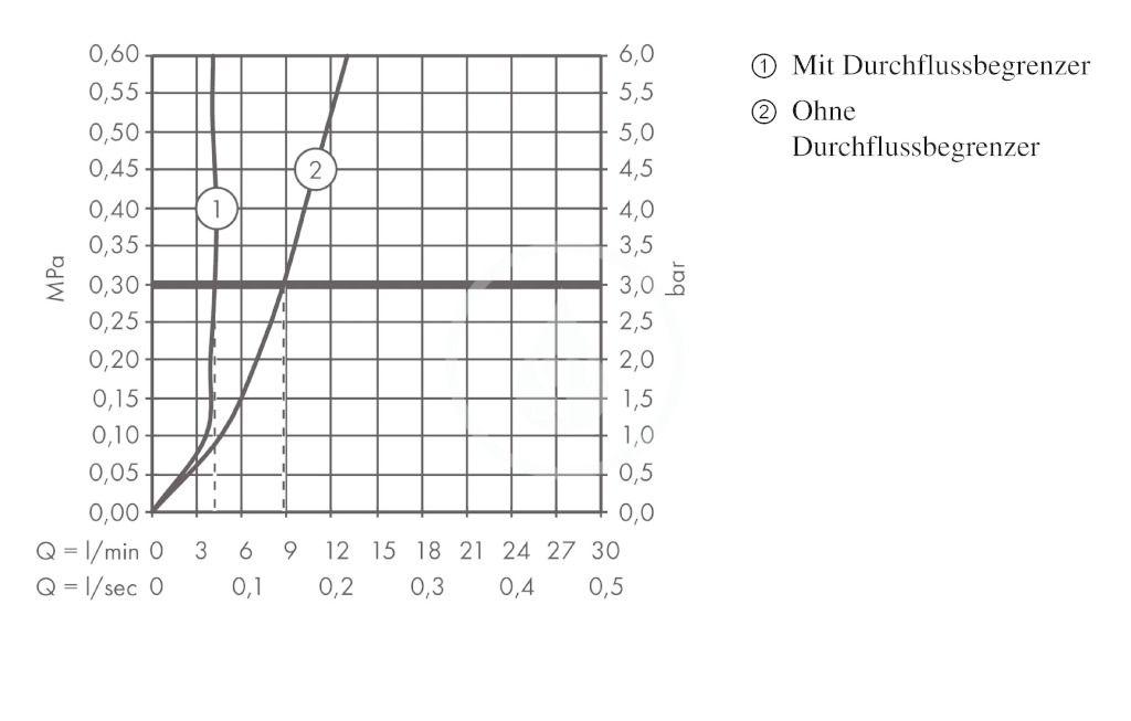 AXOR - Citterio E Páková baterie pro umývátka 115, chrom (36102000)