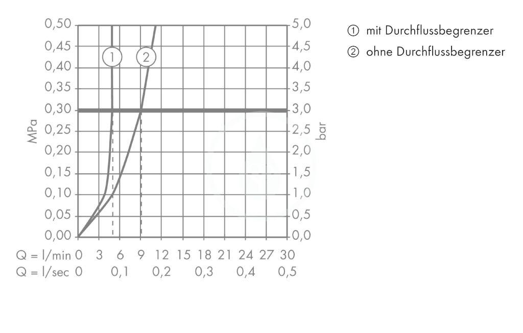 AXOR - Citterio E Páková umyvadlová baterie pod omítku, chrom (36114000)