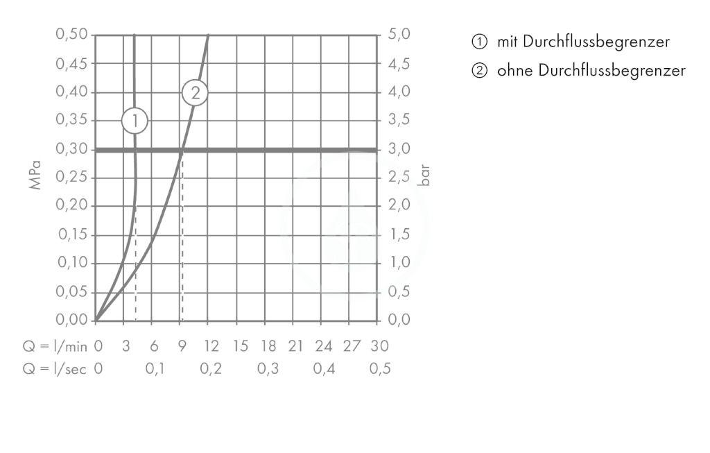 AXOR - Citterio E Tříotvorová umyvadlová baterie pod omítku, chrom (36107000)