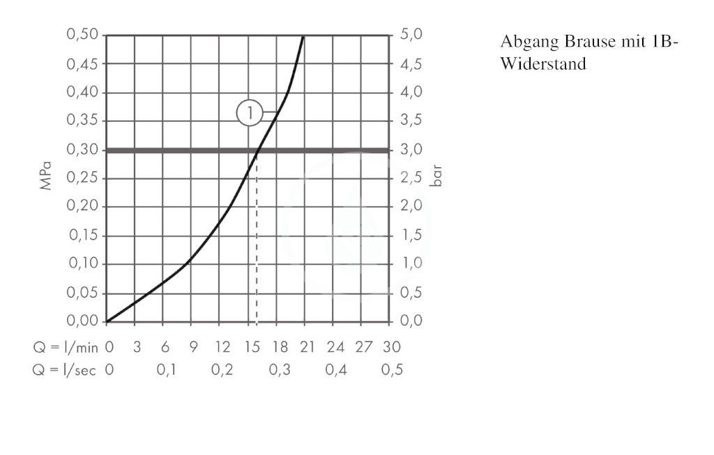 AXOR - Starck Páková sprchová baterie, chrom (10665000)
