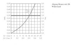 AXOR - Citterio M Páková sprchová baterie, chrom (34620000), fotografie 2/3