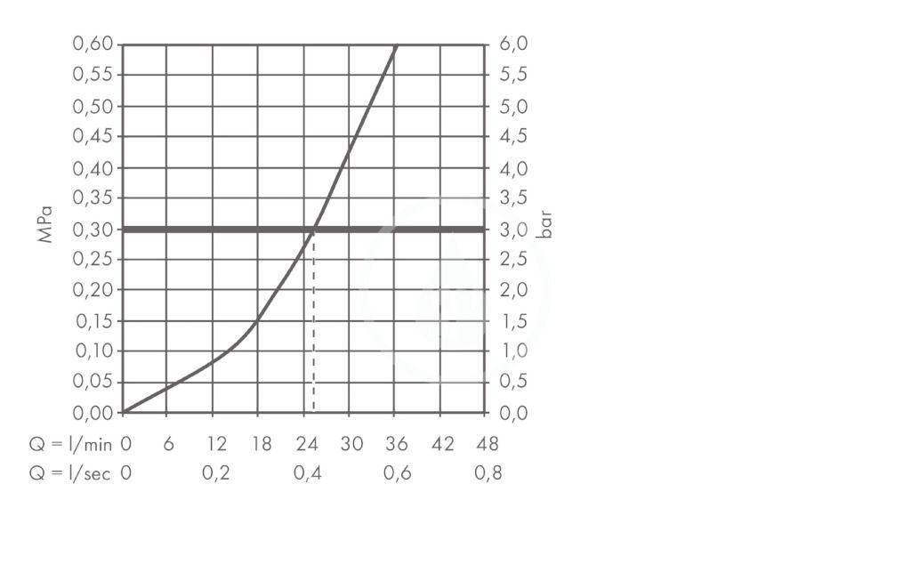 AXOR - Citterio M Termostatická baterie pod omítku s uzavíracím ventilem, chrom (34705000)