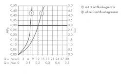 AXOR - Massaud Páková bidetová baterie, chrom (18210000), fotografie 2/3