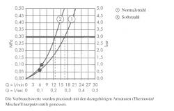 Sprchový program Sprchová souprava Axor Starck, chrom (27980000), fotografie 8/4