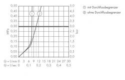 AXOR - Starck Classic Páková bidetová baterie, chrom (10200000), fotografie 2/5