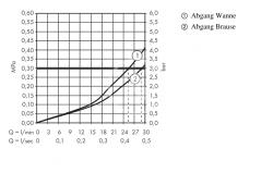 AXOR - Montreux Termostatická baterie pod omítku s uzavíracím a přepínacím ventilem, chrom (16820000), fotografie 2/3