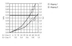 AXOR - Montreux Highflow termostatická baterie pod omítku, chrom (16815000), fotografie 4/2