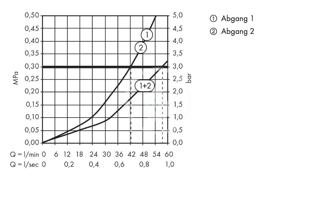 AXOR - Montreux Termostatická baterie Highflow pod omítku, kartáčovaný nikl (16824820)